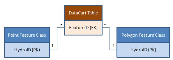 Data Cart Relationship